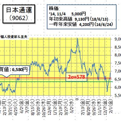 日通の株価と業績について(2月2日)の記事に添付されている画像