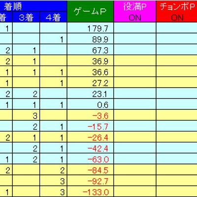 2月2日(土)大阪との対抗戦の記事に添付されている画像
