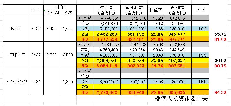 Pts ソフトバンク株価 ADR 日本株