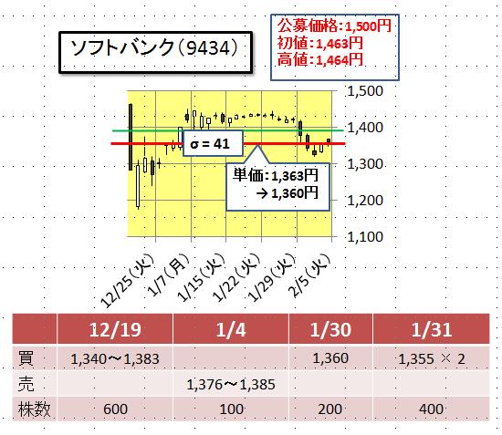 ソフトバンク9434株価