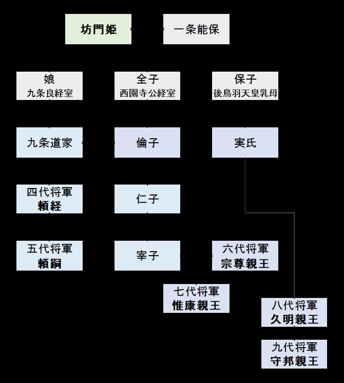 源頼朝の姉・坊門姫と鎌倉将軍 | kurouの鎌倉メモ