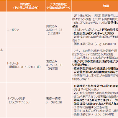 シワ改善化粧品まとめ ~各製品の特徴と用途・肌質別お勧めアイテム~の記事に添付されている画像
