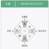 【九星気学】2019年2月17日の方位一覧の記事に添付されている画像