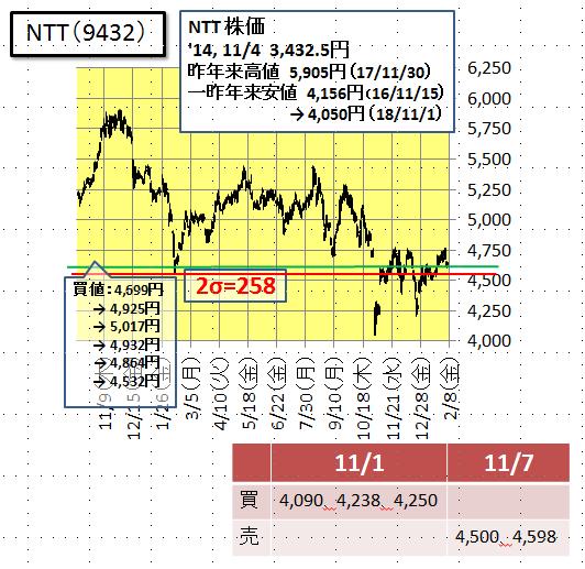 株価 ntt