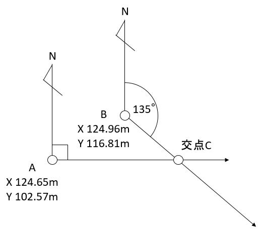 点A(X 124.65 Y 102.57)から方向角90°,点B(X 124.96 Y 116.81)から方向角135°にある交点Cを求めてみます。