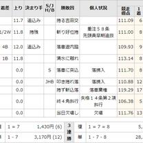 別府 全日本選抜競輪の落車審議解説 2日目9Rの記事に添付されている画像