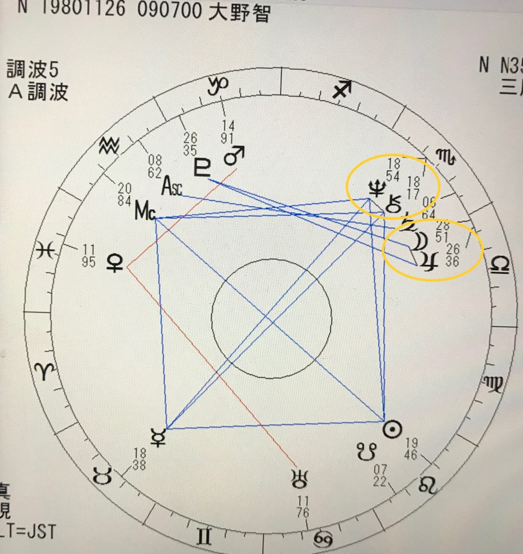 ハウスとグランドクロス|占星学の玉手箱 ...