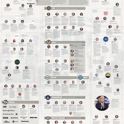 """""""2016年大統領選ロシア干渉疑惑"""" スパイゲート相関図の記事に添付されている画像"""