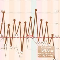 ゆるゆるロカボ生活1年4ヶ月6日 ダイエット始めて初めて3食炭水化物食べたの記事に添付されている画像