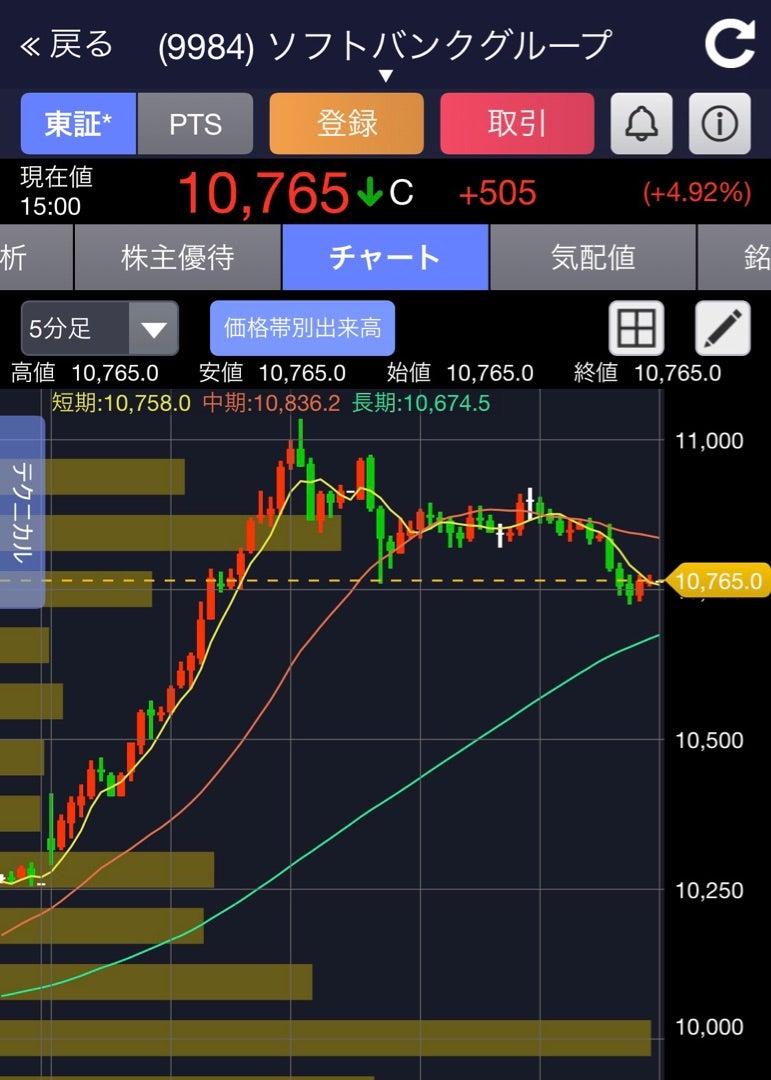 Pts 株価 ソフトバンク グループ
