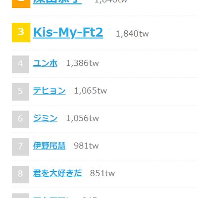 「かわいい」ユンホ4位!ついラン・リアルタイムランキング!の記事に添付されている画像
