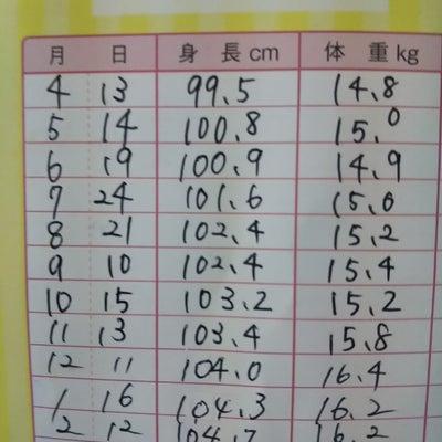 内弁慶か 家で発散か(5歳2ヶ月)の記事に添付されている画像