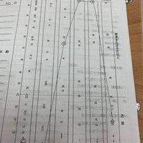 作業療法の発達検査の結果の記事に添付されている画像