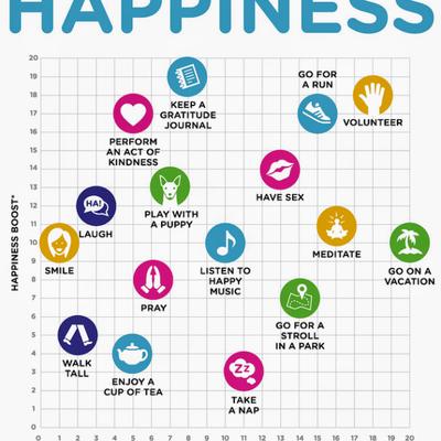 すぐに幸せになれる、ちょっとした方法の記事に添付されている画像