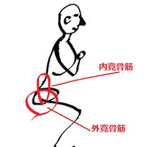 立ったり、座ったり する時が痛い!!の記事に添付されている画像