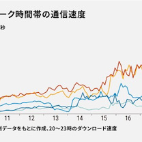 日本のネットは、遅い!!36カ国中23位。の記事に添付されている画像