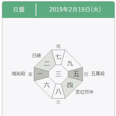 【九星気学】2019年2月19日の方位一覧の記事に添付されている画像