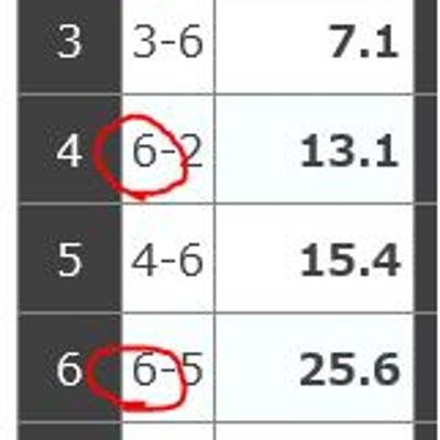 昨日(2/16)のガールズケイリンのおさらい!~車券力向上委員会~の記事に添付されている画像