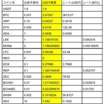 【CROSSexchange】出金手数料一覧の記事に添付されている画像