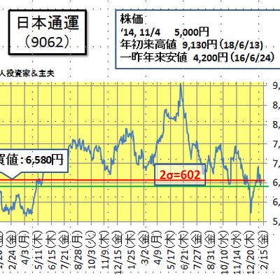 日通の株価と業績について(2月17日)の記事に添付されている画像
