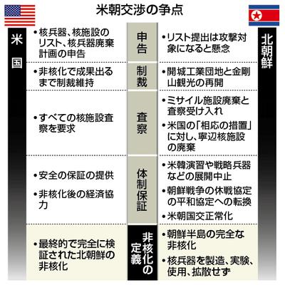 ‐第二回朝米首脳会談前夜 北朝鮮の『体制保証』と『非核化』について語る‐の記事に添付されている画像