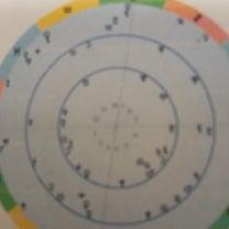 今日2月18日ホロスコープで見る12星座一言の記事に添付されている画像