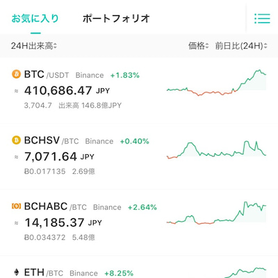 ビットコイン上昇!その3つの要因の記事に添付されている画像