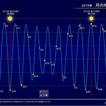 20日(水曜日)乙女座での満月メッセージの記事に添付されている画像