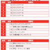 【BURST(バースト)】(茨城県)麗都平塚店 2月19日《速報レポート》の画像