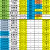 欅坂46握手人気と選抜ポジション一覧表 8th第四次受付終了