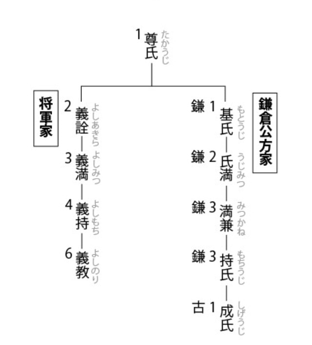 鎌倉公方一覧 | 日本史B解説ブロ...