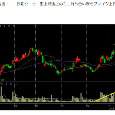3556リネットジャパンが3週間で35%上昇への記事に添付されている画像
