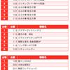 【BURST(バースト)】(茨城県)麗都平塚店 2月22日《速報レポート》の画像
