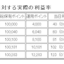 dポイント投資の利益率と複数アカウントでの分散運用の記事に添付されている画像