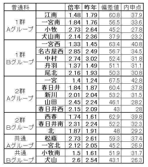 愛知 県 公立 高校 入試 倍率 令和3年度 愛知県公立高校一般入試の志願者数、倍率が発表されました