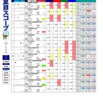 【夏目スコープ(香港版)】2月24日(日)沙田6R PO TIN HANDICAの記事に添付されている画像
