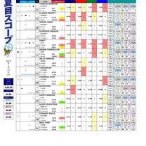 【夏目スコープ(香港版)】2月24日(日)沙田8R TAI HING HANDIの記事に添付されている画像