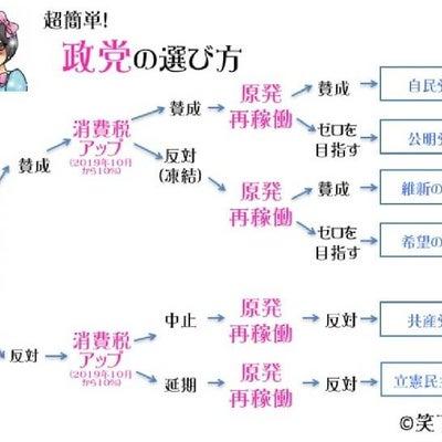 """""""1分でできる!政党の選び方""""の記事に添付されている画像"""