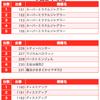 【BURST(バースト)】(茨城県)麗都平塚店 2月26日《速報レポート》の画像