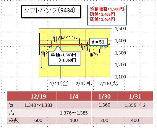 ソフトバンク の 株価