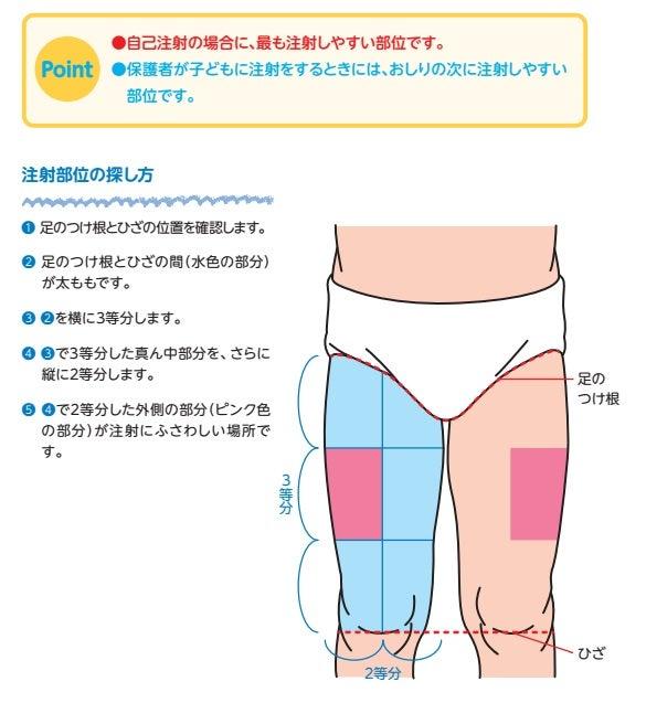 注射 部位 筋肉
