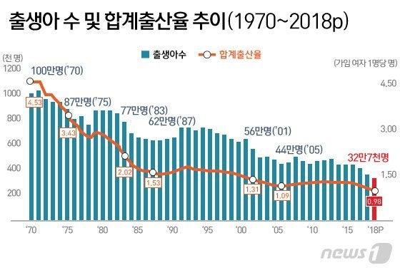 韓国「人口消滅国家」の世界初進入... 年間合計出生率初の0人台 | rose ...