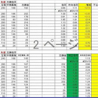 京都府公立高校中期選抜志願状況(競争倍率)の記事に添付されている画像