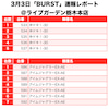 【BURST(バースト)】(栃木県)ライブガーデン栃木本店 3月3日《速報レポート》の画像