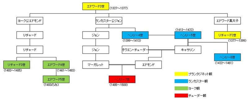 系図 イギリス 王室