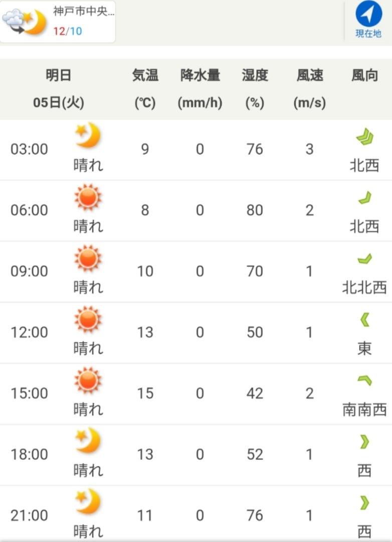 天気 中央 区 神戸 市