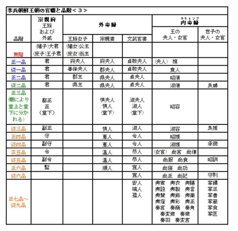朝鮮王朝時代の身分制度・官位など。   咲くやこの花のキラキラパラダイス