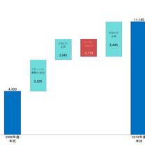 335 Waterfall図(滝図)2 「棒グラフ化」量率・棒グラフの記事に添付されている画像