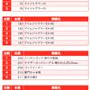 【BURST(バースト)】(茨城県)麗都平塚店 3月6日《速報レポート》の画像