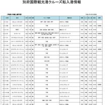 平成31年別府国際観光港クルーズ寄港予定の記事に添付されている画像